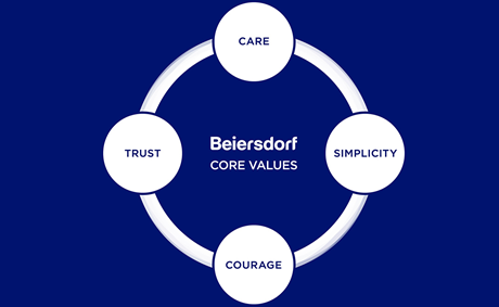 Beiersdorf Core Values